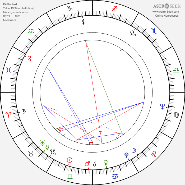 Kevin Brownlow - Astrology Natal Birth Chart