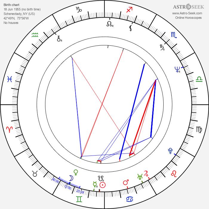 Kevin Burns - Astrology Natal Birth Chart