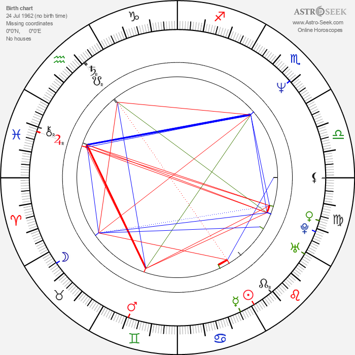 Kevin Butler - Astrology Natal Birth Chart