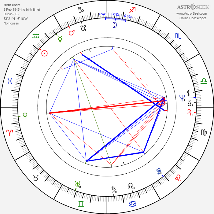 Kevin Conneff - Astrology Natal Birth Chart