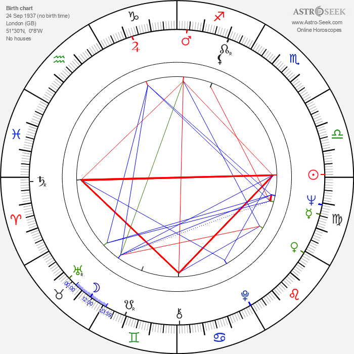 Kevin Connor - Astrology Natal Birth Chart
