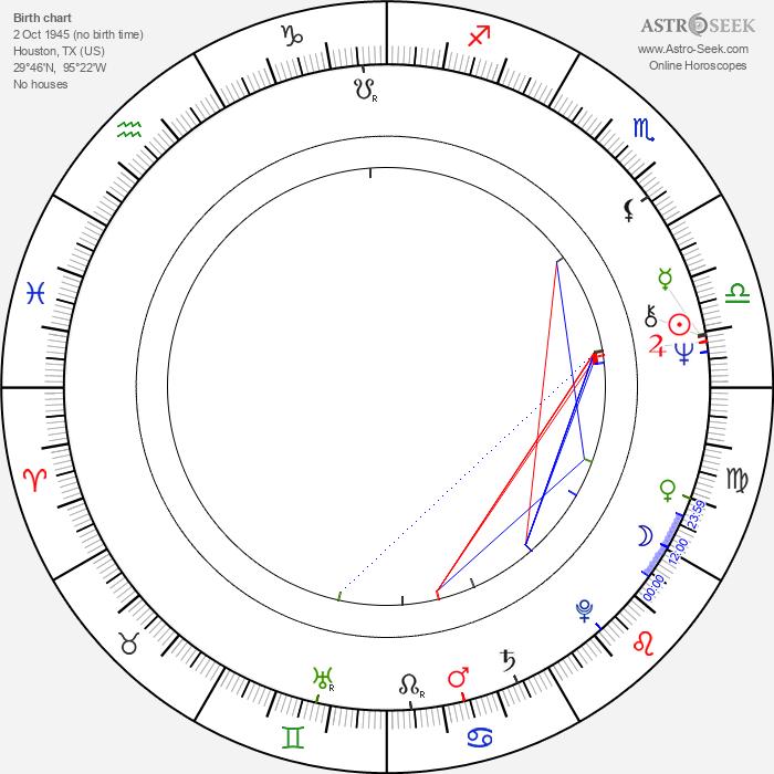 Kevin Cooney - Astrology Natal Birth Chart