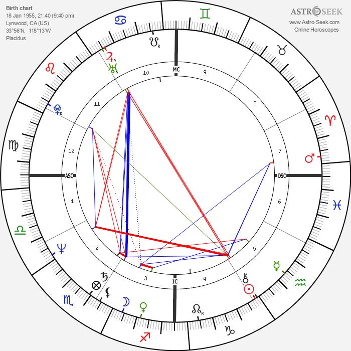 Kevin Costner - Astrology Natal Birth Chart