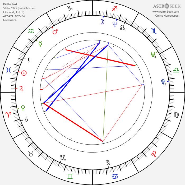 Kevin Cotteleer - Astrology Natal Birth Chart