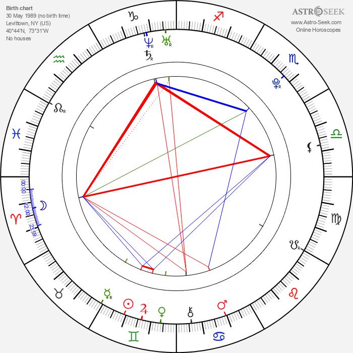 Kevin Covais - Astrology Natal Birth Chart