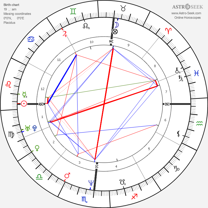 Kevin Dillon - Astrology Natal Birth Chart