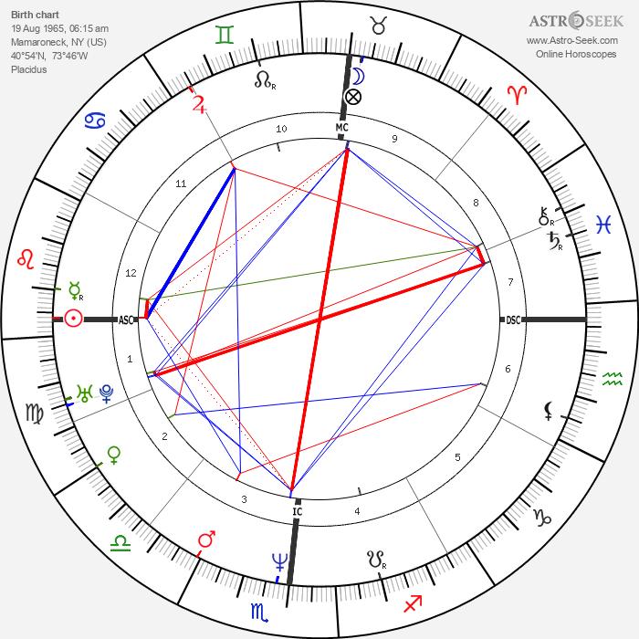 Kevin Dillon - Astrology Natal Birth Chart