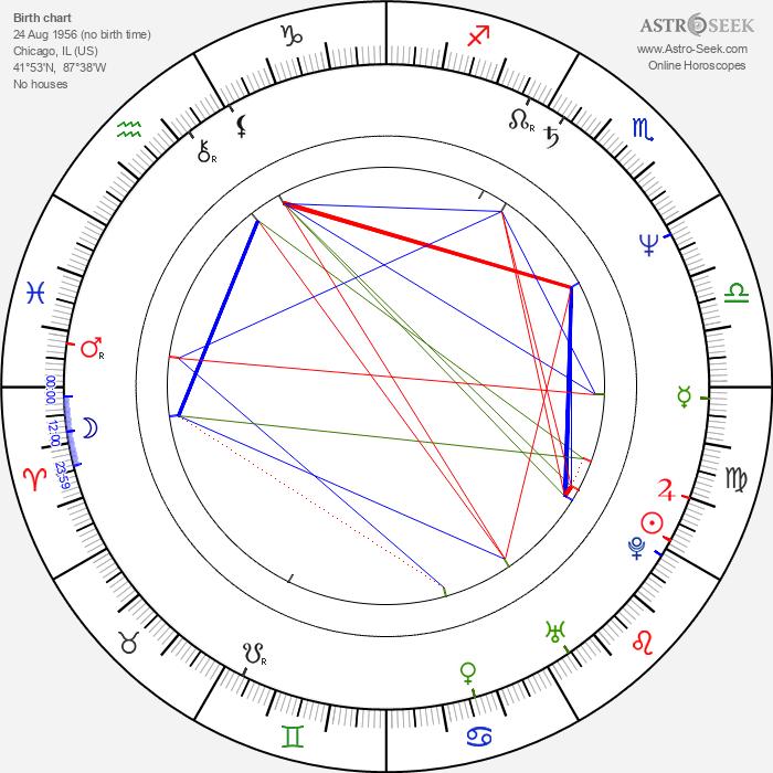 Kevin Dunn - Astrology Natal Birth Chart