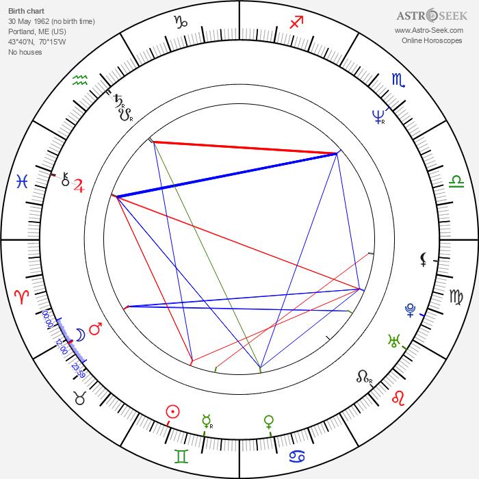 Kevin Eastman - Astrology Natal Birth Chart