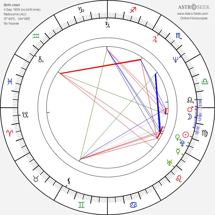 Kevin Harrington - Astrology Natal Birth Chart