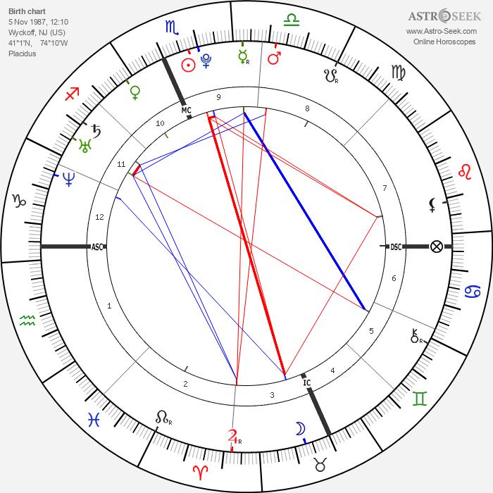 Kevin Jonas - Astrology Natal Birth Chart