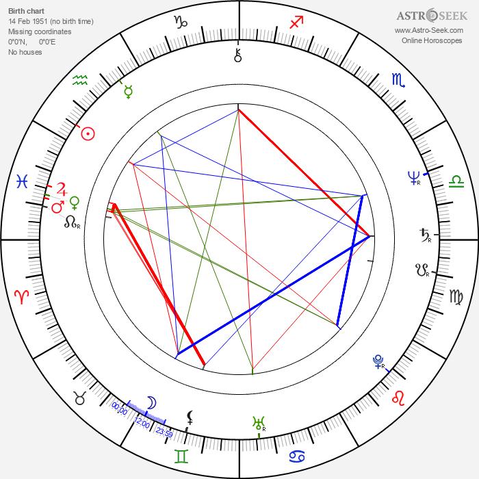 Kevin Keegan - Astrology Natal Birth Chart