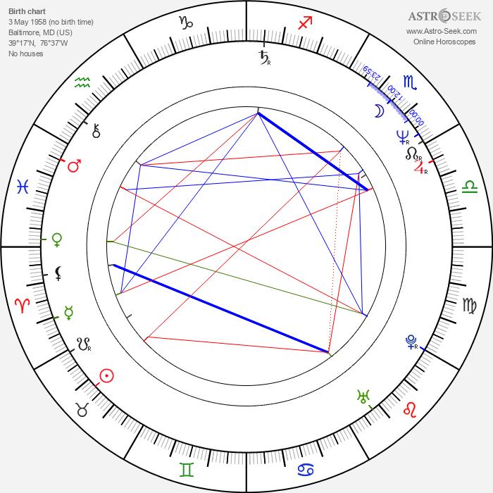 Kevin Kilner - Astrology Natal Birth Chart