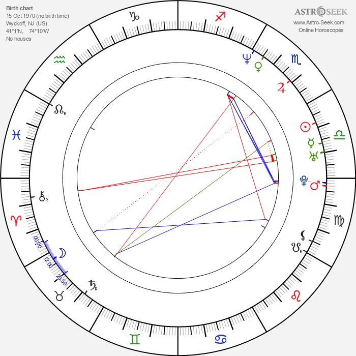 Kevin Kliesch - Astrology Natal Birth Chart