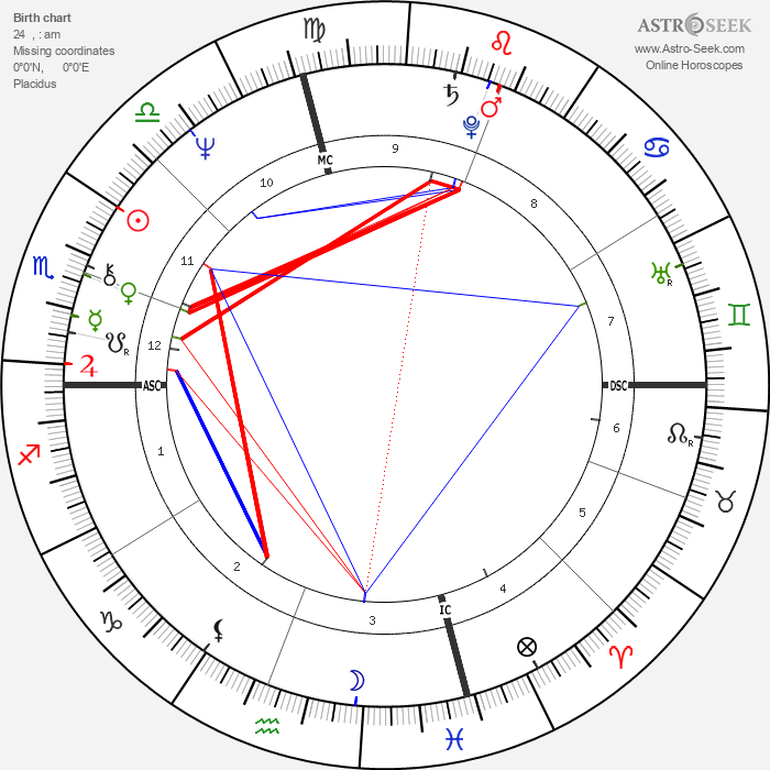 Kevin Kline - Astrology Natal Birth Chart