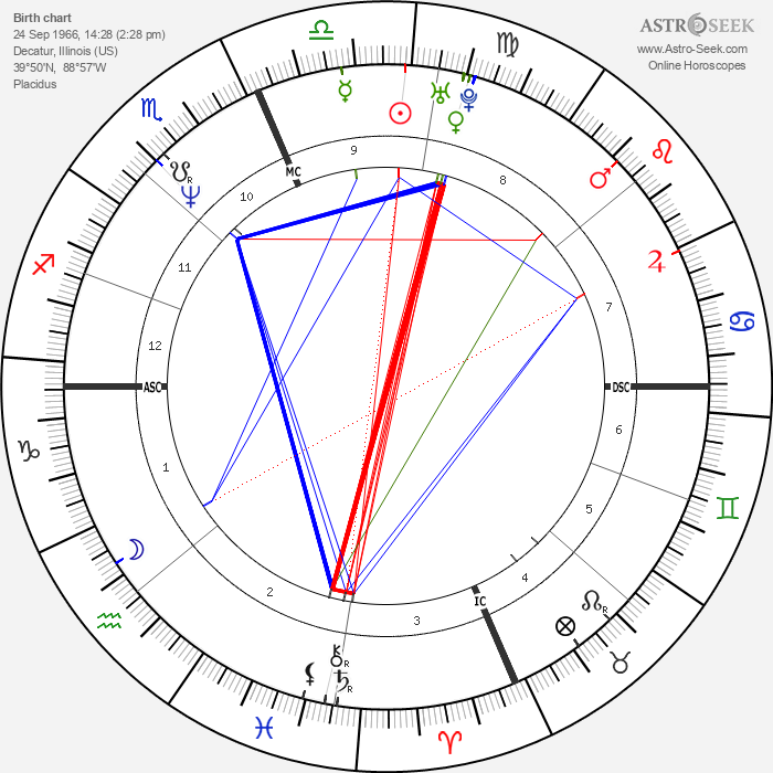 Kevin Koslofski - Astrology Natal Birth Chart