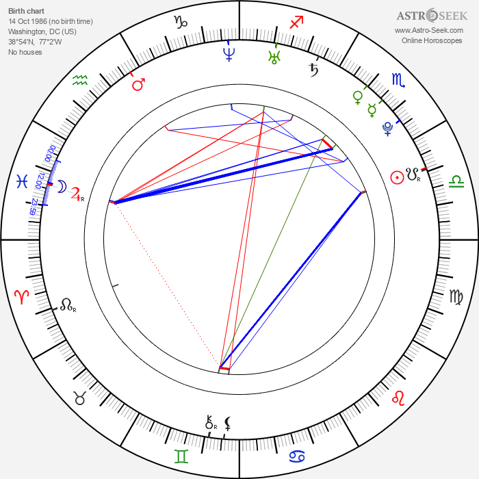 Kevin Leigh - Astrology Natal Birth Chart