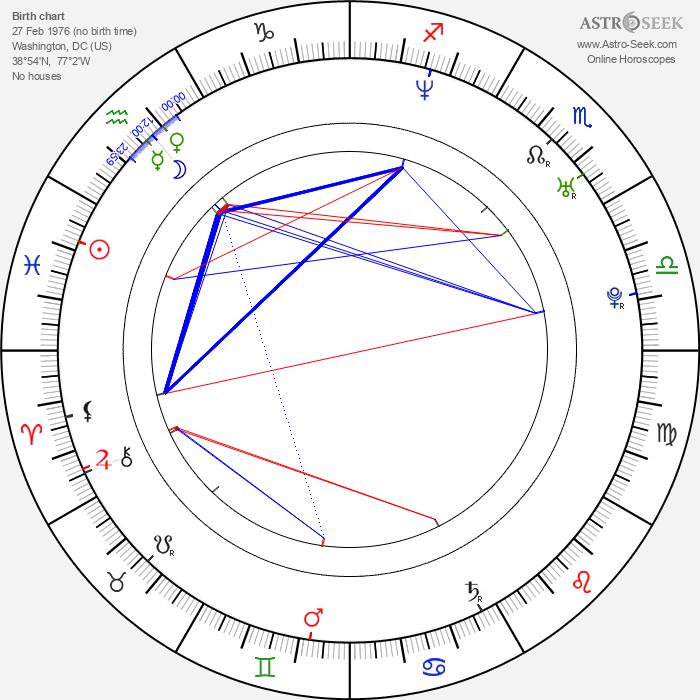 Kevin Mann - Astrology Natal Birth Chart