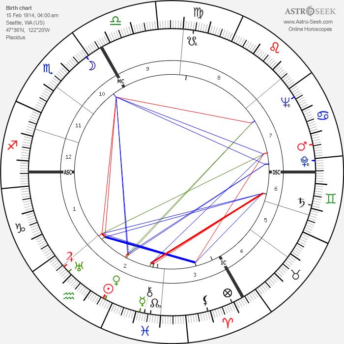 Kevin McCarthy - Astrology Natal Birth Chart