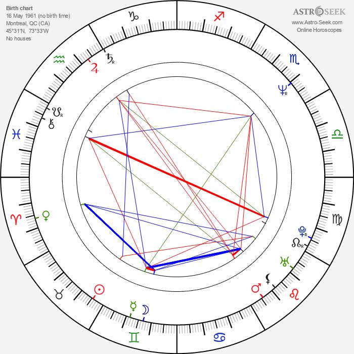 Kevin McDonald - Astrology Natal Birth Chart
