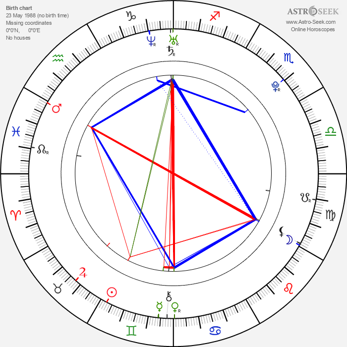 Kevin Milligan - Astrology Natal Birth Chart