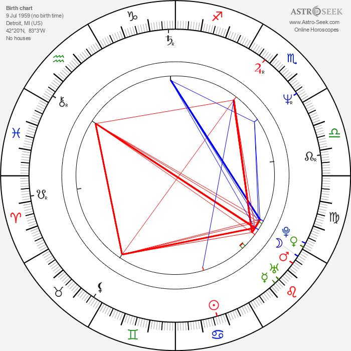 Kevin Nash - Astrology Natal Birth Chart