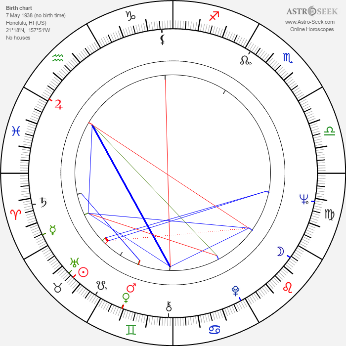 Kevin O'Connor - Astrology Natal Birth Chart