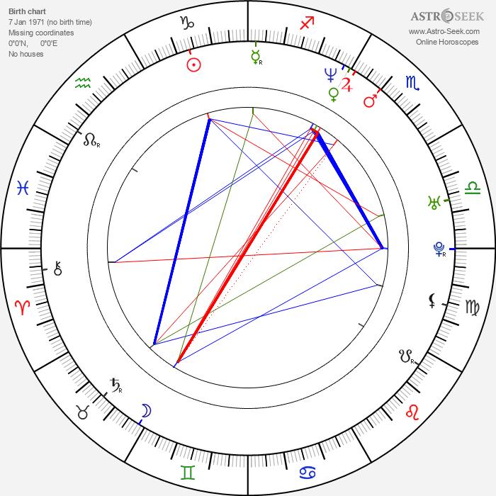 Kevin Rahm - Astrology Natal Birth Chart