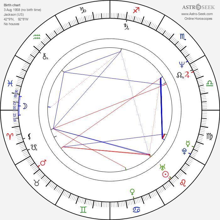 Kevin Rodney Sullivan - Astrology Natal Birth Chart