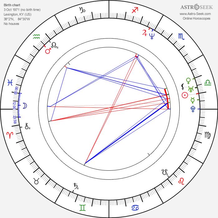 Kevin Scott Richardson - Astrology Natal Birth Chart