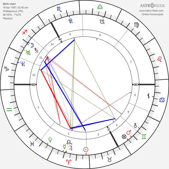 Kévin Sireau - Astrology Natal Birth Chart