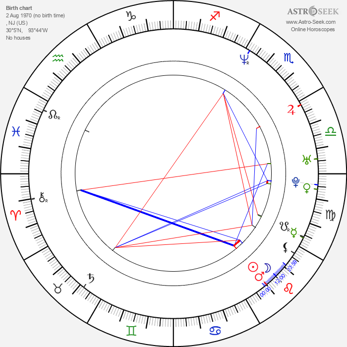 Kevin Smith - Astrology Natal Birth Chart