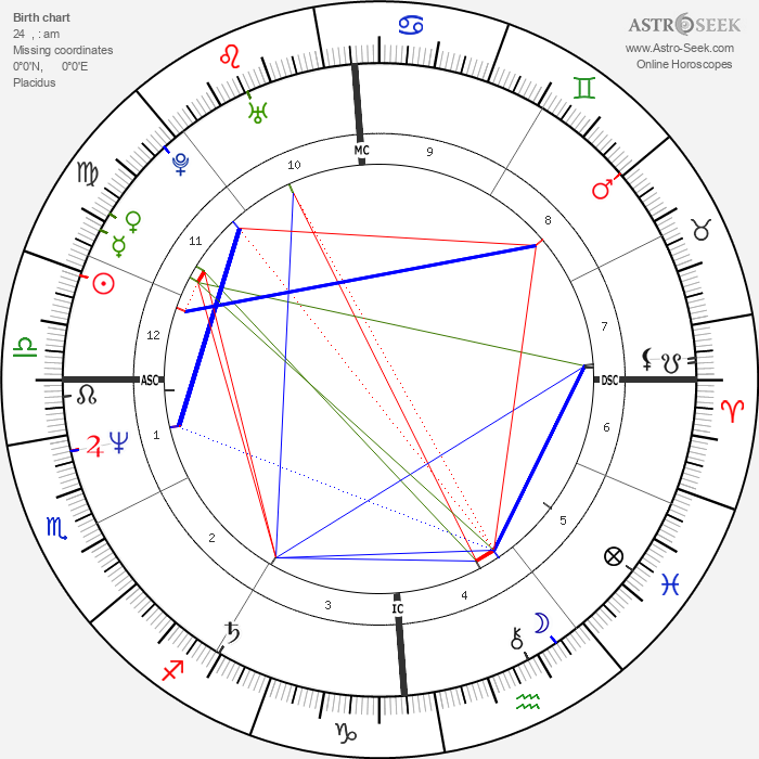 Kevin Sorbo - Astrology Natal Birth Chart
