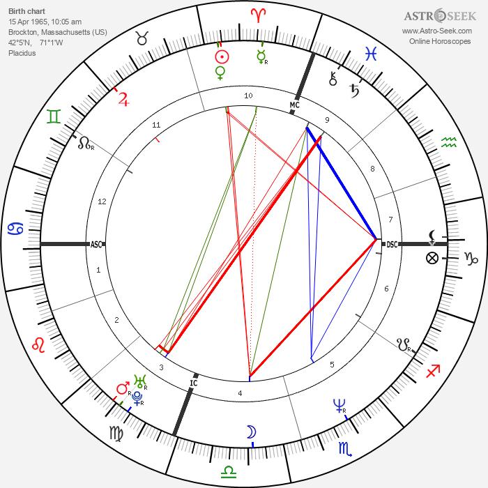 Kevin Stevens - Astrology Natal Birth Chart