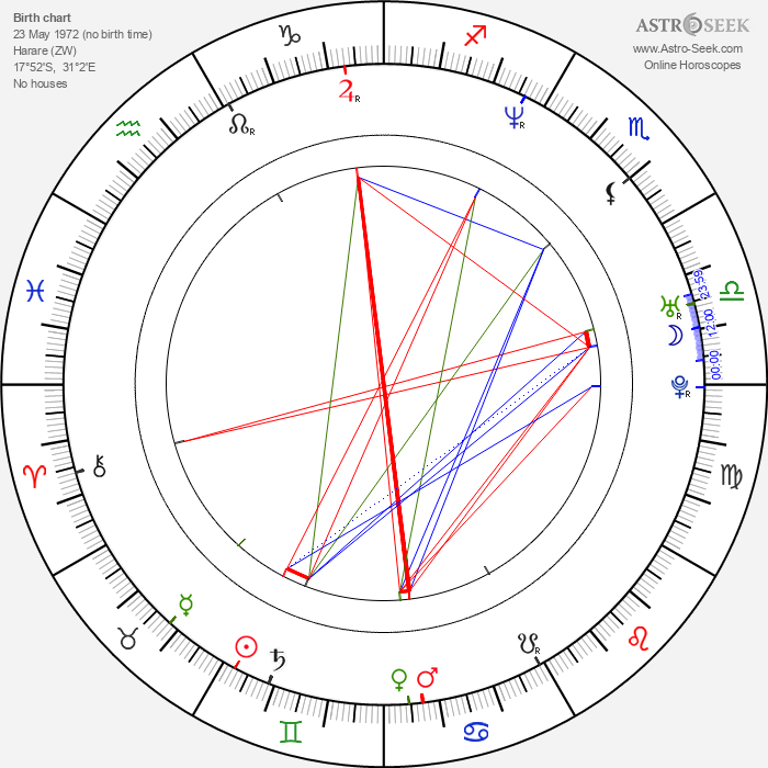 Kevin Ullyett - Astrology Natal Birth Chart