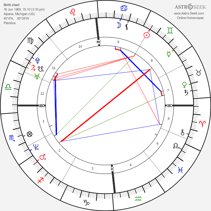 Kevin Young - Astrology Natal Birth Chart