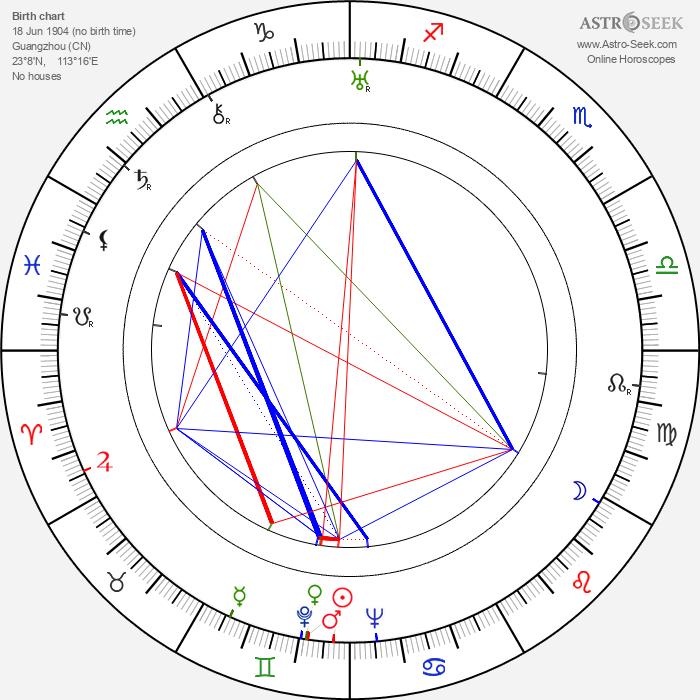 Keye Luke - Astrology Natal Birth Chart