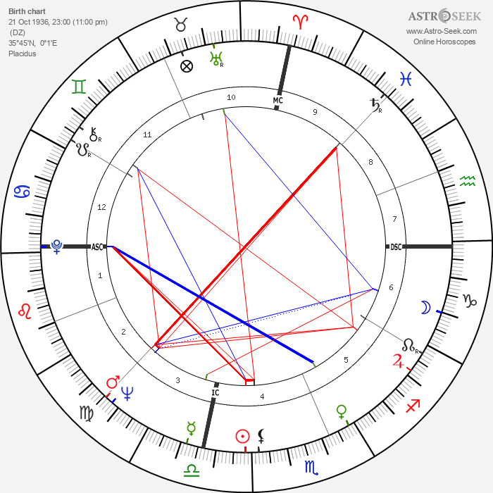 Khennane Mahi - Astrology Natal Birth Chart