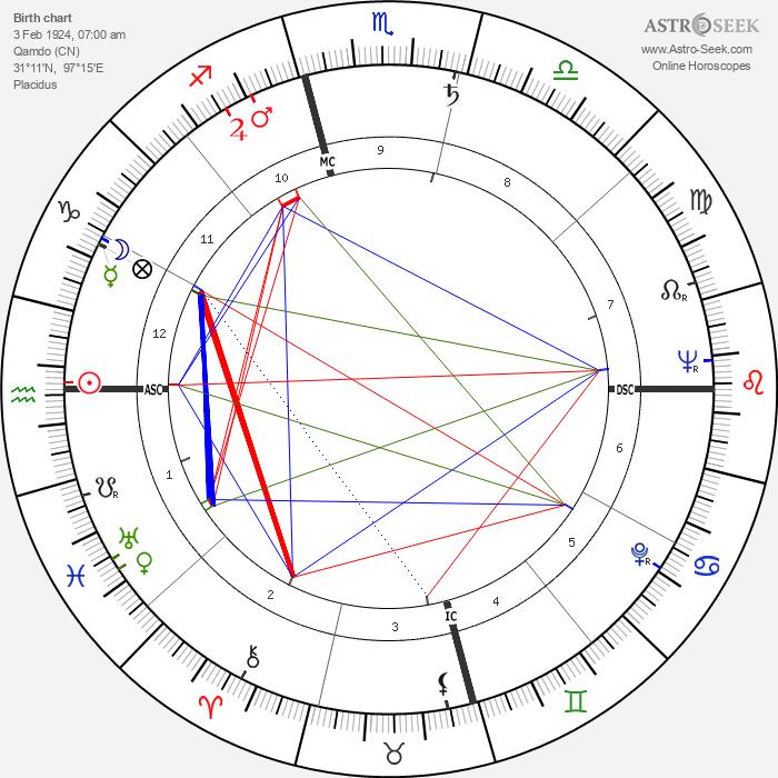 Khenpo Karthar Rinpoche - Astrology Natal Birth Chart