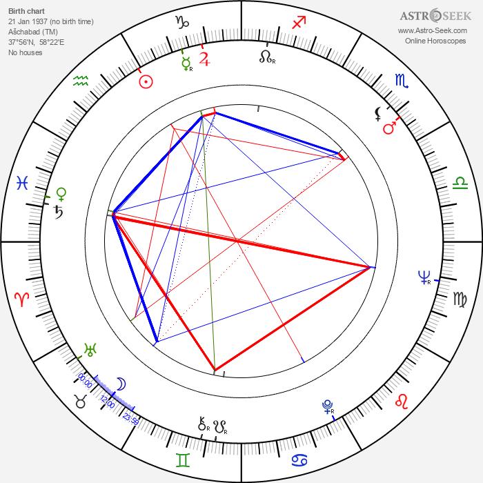 Khodzha Kuli Narliyev - Astrology Natal Birth Chart