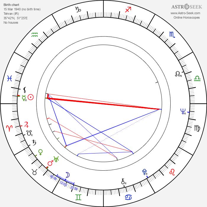 Khosrow Vaziri - Astrology Natal Birth Chart