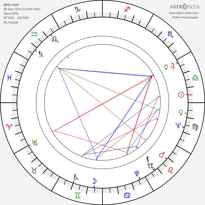 Ki-duk Kim 1934 - Astrology Natal Birth Chart