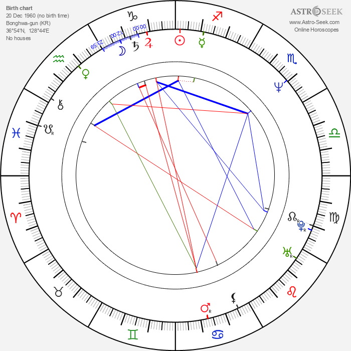 Ki-duk Kim - Astrology Natal Birth Chart