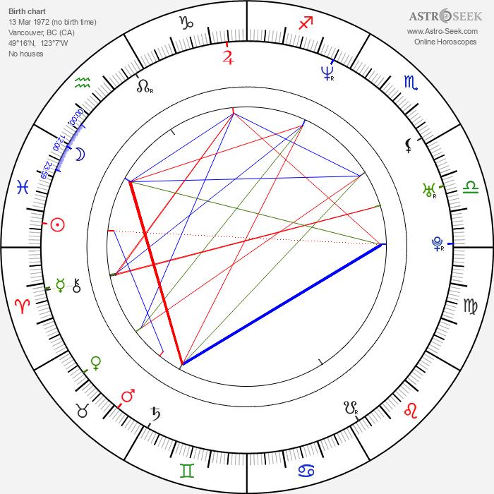 Kiara Hunter - Astrology Natal Birth Chart
