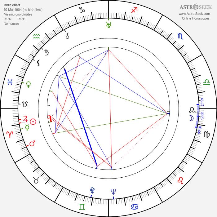 Kichijiro Ueda - Astrology Natal Birth Chart