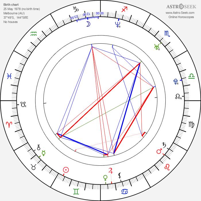 Kick Gurry - Astrology Natal Birth Chart
