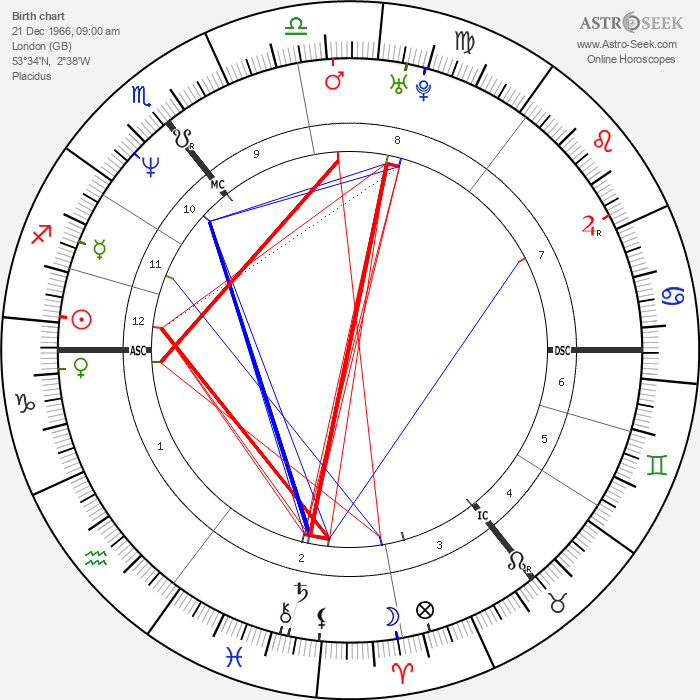 Kiefer Sutherland - Astrology Natal Birth Chart