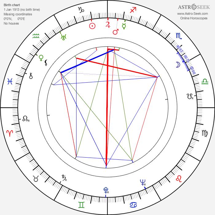 Kien Shih - Astrology Natal Birth Chart