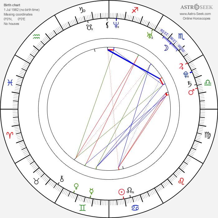 Kiera Chaplin - Astrology Natal Birth Chart