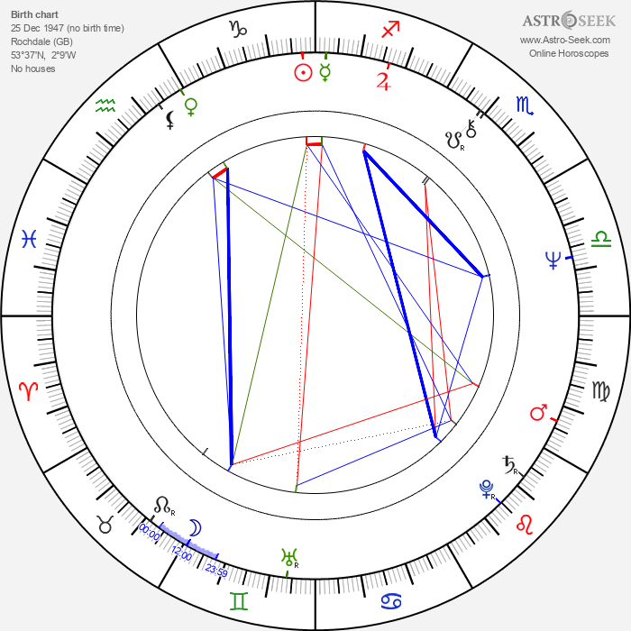 Kieran Prendiville - Astrology Natal Birth Chart